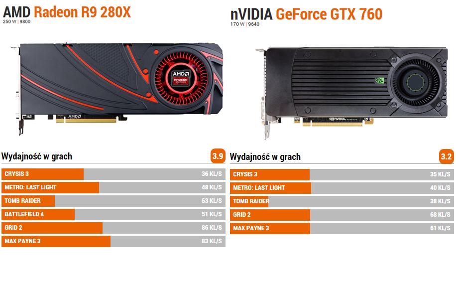 Wydajność w grach karty nVidia GeForce GTX 760 i AMD Radeon R9 280X. Źródło: Benchmark.pl