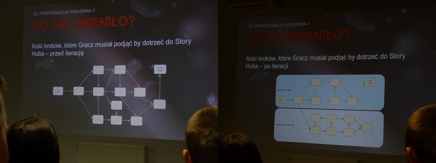 Story Hub - Zlot Twórców Gier 2014