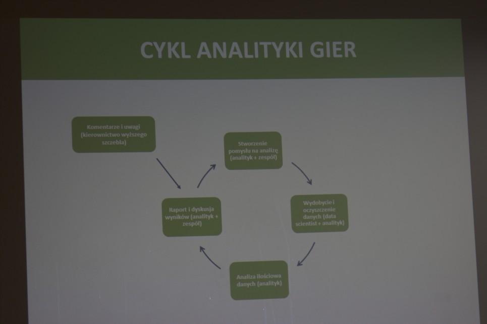 Cykl analityki gier