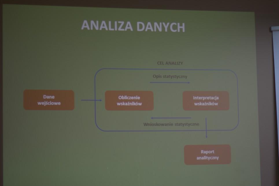 Na czym polega analiza danych?