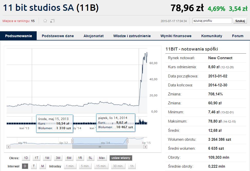 Wykres 11 bit studios (2.01.2013 - 30.12.2014) Źródło: http://www.bankier.pl/