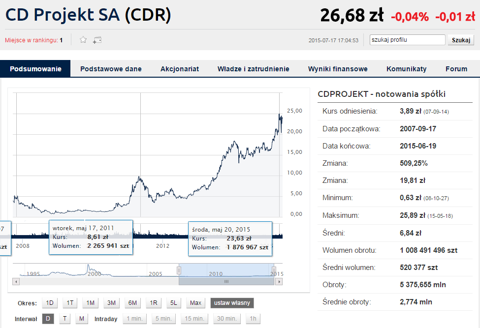 Wykres CD Projekt RED (17.09.2007 - 19.06.2015) Źródło: http://www.bankier.pl/