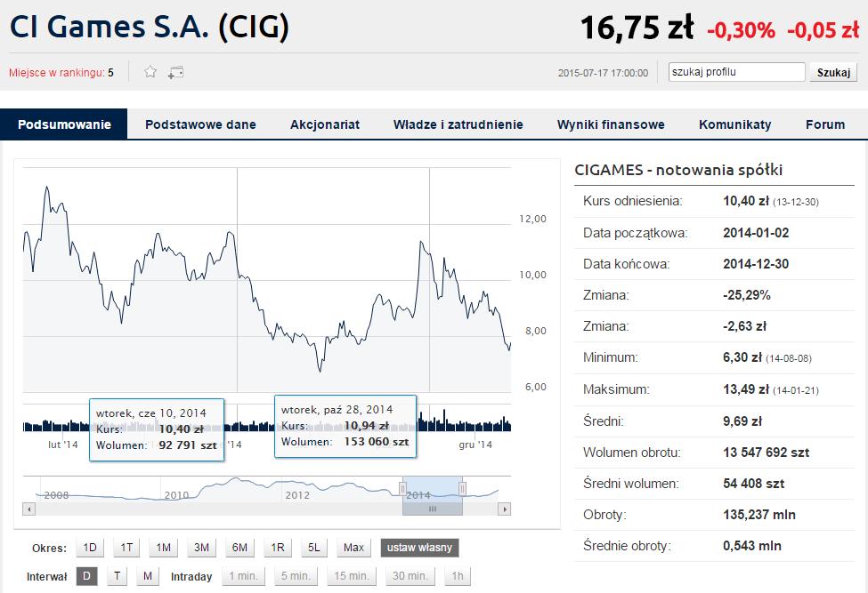 Wykres CI Games (2.01.2014 - 30.12.2014) Źródło: http://www.bankier.pl/