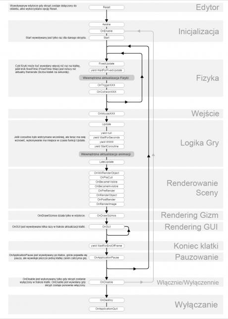 Cykl Życia skryptu w Unity3d