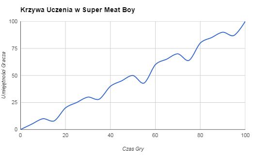 Krzywa uczenia się, w Super Meat Boy