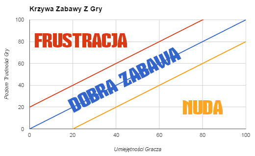 Wykres Dobrej Zabawy