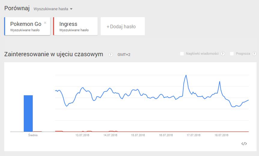 Pokemon Go vs Ingress w Google