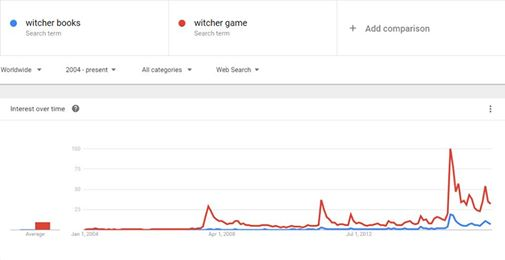Wykres narzędzi analitycznych Google