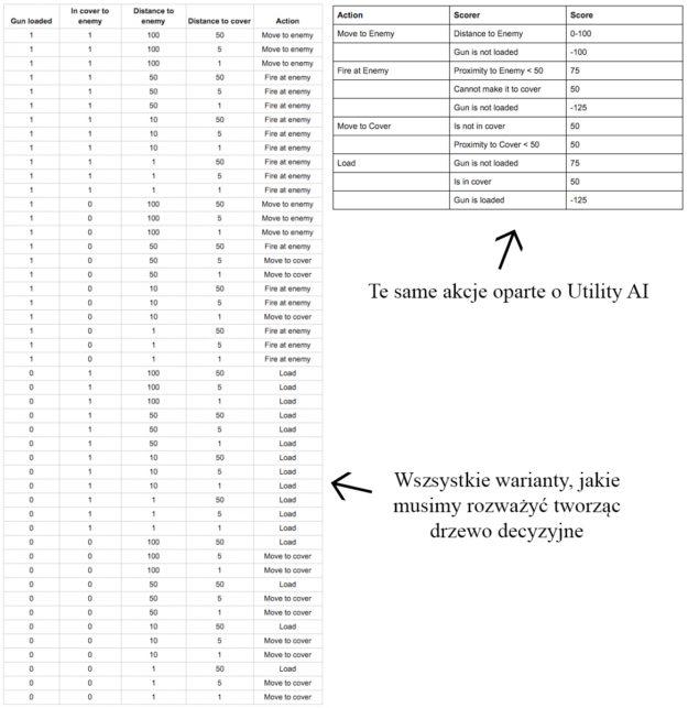 Porównanie drzewa decyzyjnego i Utility AI