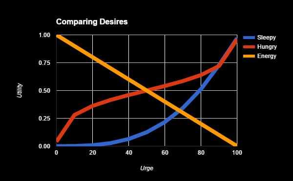Ocena różnych wartości składowych, może odbywać się na bazie wykresu