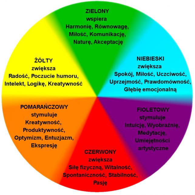 Jak kolory wpływają na emocję.